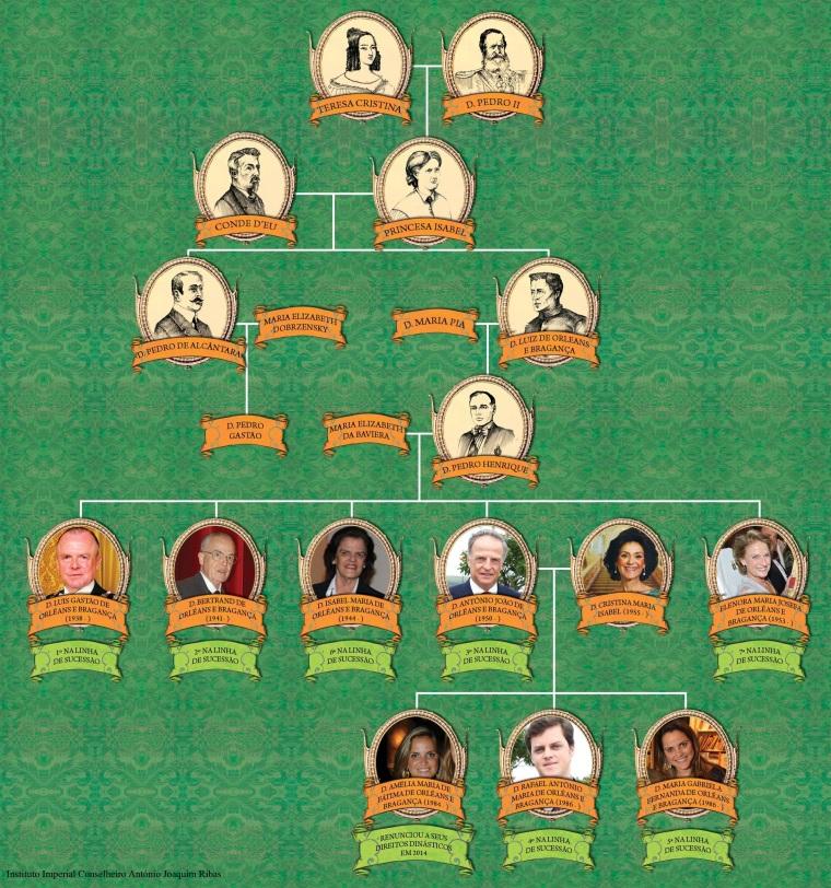3 - familia Imperial 1